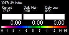 VWS 017 UV-Index Maks min