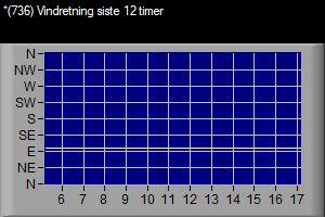 VWS 739 Vindretning siste 12 timer