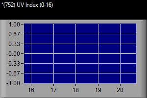 VWS 752 UV-index siste 5 dager