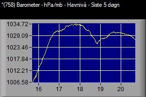 VWS 758 Barometer havnivå