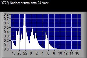 VWS 772 Nedbør pr time siste 24 timer